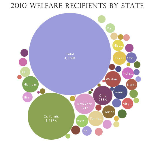 welfare-bubble