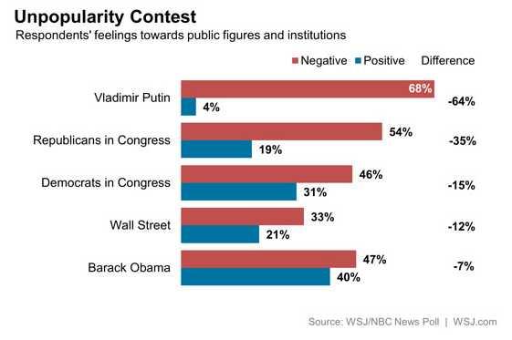 unpopularitycontest