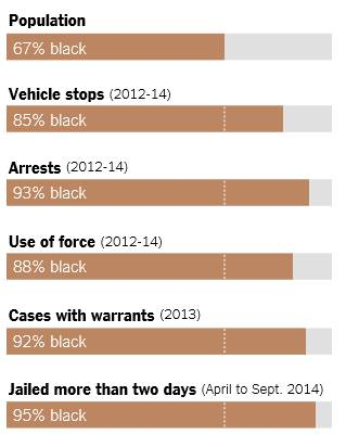 an analysis of arrest the racism The most racist city in the us  structural racism in dane  that compares to a black-white arrest disparity of about 4-to-1 for the rest of wisconsin and 25.